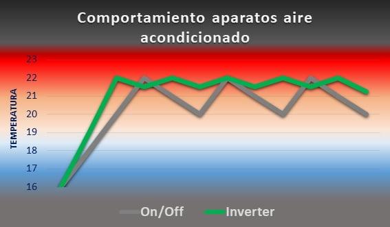 comportamiento aire acondondicionado Inverter